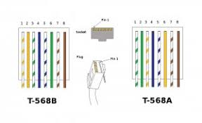 diagrams t1 crossover cable rj45 pinout wiring diagrams for cat5e