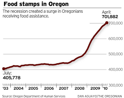 more oregonians than ever are receiving food stamps oregonlive com