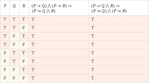 Pq Truth Table Propositional Calculus Prove Equivalence P Rightarrow Q