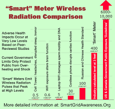40 meter to feet radiofrequency rf radiation power density levels for smart
