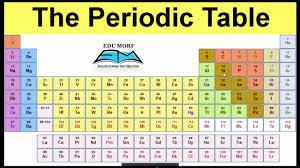 modern toss periodic table of swearing 100 modern form of periodic table free printable periodic