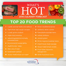 Top Home Design Trends For 2016 Top 2016 Food Trends Fuel Evolution Of Menus National Restaurant