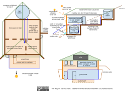 proposal earth integrated passive solar house interdependent web