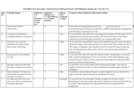 manufacturing risk assessment template benwoodward95