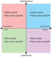 Types Of Memes - political compass memes mbti types as political compass memes