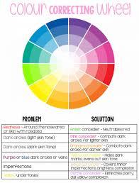 Color Concealer Essence All I Need Concealer Palette What The Blog
