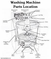 washing machine parts diagram wiring diagram and fuse box