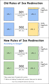 301 redirects rules change what you need to know for seo moz