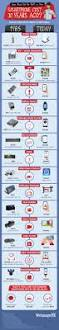 Setting Up Your Smartphone Now by How Much Did The Stuff On Your Smartphone Cost 30 Years Ago
