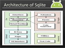 android sql android sqlite 8 638 jpg cb 1404584247