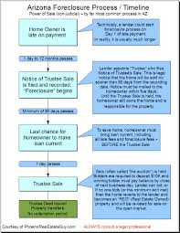the foreclosure process in arizona with spiffy graphic the