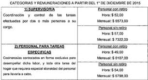 aumento el salario para empleadas domesticas 2016 en uruguay salarios personal doméstico septiembre 2015 a agosto 2016