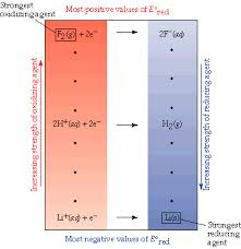 Standard Reduction Potentials Table Interactive Student Tutorial