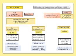 coefficient bac pro cuisine e22 sous épreuve de présentation du dossier professionnel ccf