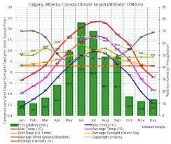 Interior Plains Population Canada U0027s Landforms And Economic Regions