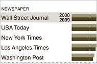 audit bureau of circulation usa audit bureau of circulations the york times