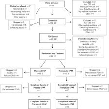 obstructive sleep apnea and cognition in parkinson u0027s disease