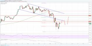 quote btcusd bitcoin price analysis btc usd u0027s correction likely over