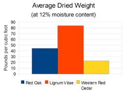 average dried weight wood database