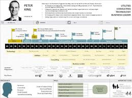 Best Infographic Resume by 28 Resume Timeline 1000 Images About Resume On Pinterest