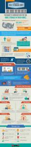 Storage Locker Units by Best 25 Self Storage Ideas Only On Pinterest Self Storage Units