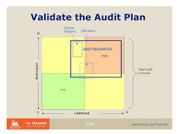 performance audit adding value icgfm conference may 19 ppt download