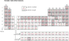 Periodic Table Diagram Tx55p1 Gif