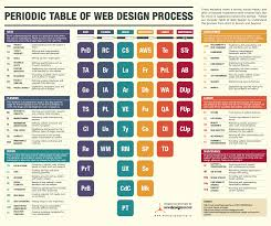 Periodic Table Project Ideas Behind The Scenes Of The Web Design Process Infographic New