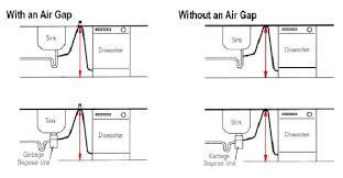 VWVortexcom Dishwasher Air Gap Vs High Loop - Kitchen sink air gap