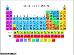 Khan Academy Periodic Table Energy Levels And The Periodic Table Youtube