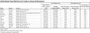 honda accord trade in value 13 ford fusion and honda accord tops in used value retention