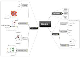 Mind Map Examples Compounds And Mixtures Matchware Examples