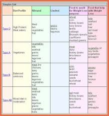 blood type o positive diet food list bio example