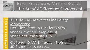 managed autocad content library the standard environment