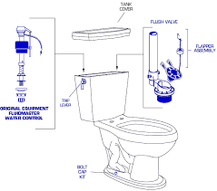 Chicago Faucet Shoppe Coupon Code Genuine American Standard 2408 016 Toilet Replacement Parts