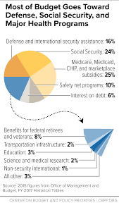 2015 Federal Tax Tables Top 10 Federal Tax Charts Center On Budget And Policy Priorities