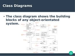 in design class unified modeling language uml object oriented programming concepts