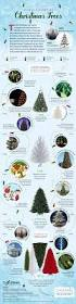 the history of the christmas tree infographic christmas tree market