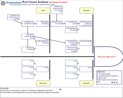 Root Cause Analysis Excel Template Fishbone Diagram Template For Root Cause Analysis