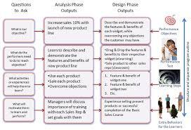 list entry behaviors in instructional design