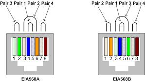 cat5e wiring diagram a or b with t568a t568b rj45 cat6 ethernet