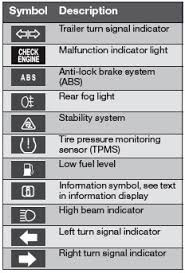 Dashboard Light Meanings 2008 Volvo S80