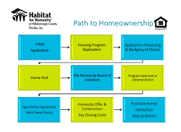 homeownership program habitat for humanity hillsborough county fl