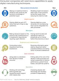 digital innovation in consumer goods manufacturing mckinsey