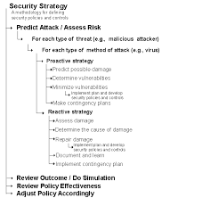 information security policy template for small business security