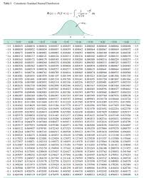 Normal Distribution Table Solved Assume That Z Has A Standard Normal Distribution Use A