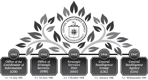 history of the cia u2014 central intelligence agency