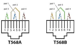 t568a and t568b wiring schemes what u0027s the difference