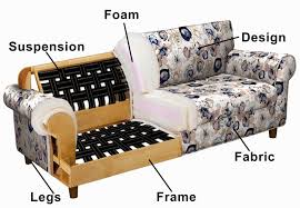 Couch Vs Sofa Sofa Buying Guide Interior Decor Blog Customfurnish Com