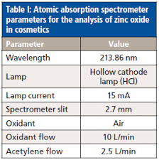 hollow cathode l in atomic absorption spectroscopy a rapid extraction method for atomic absorption spectroscopy